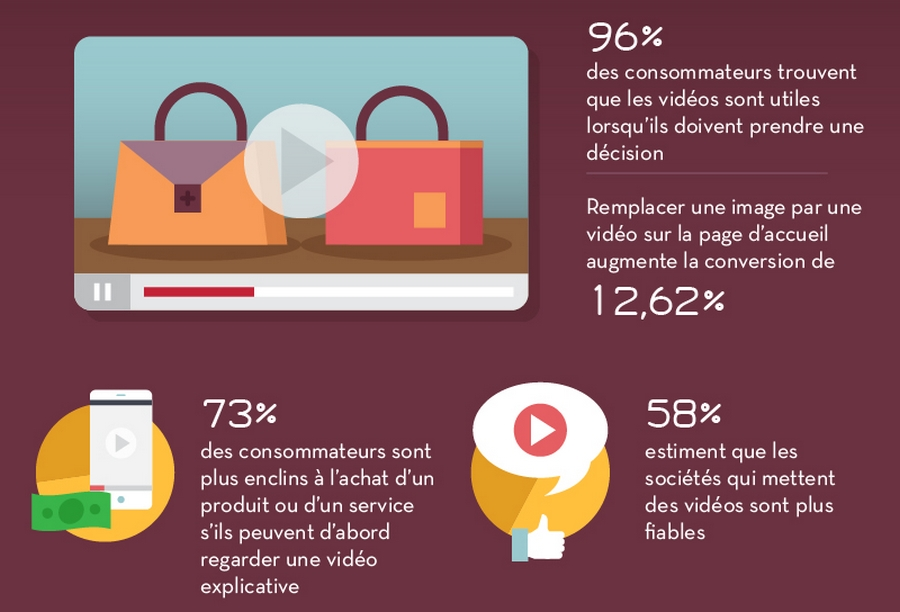 videos e-commerce